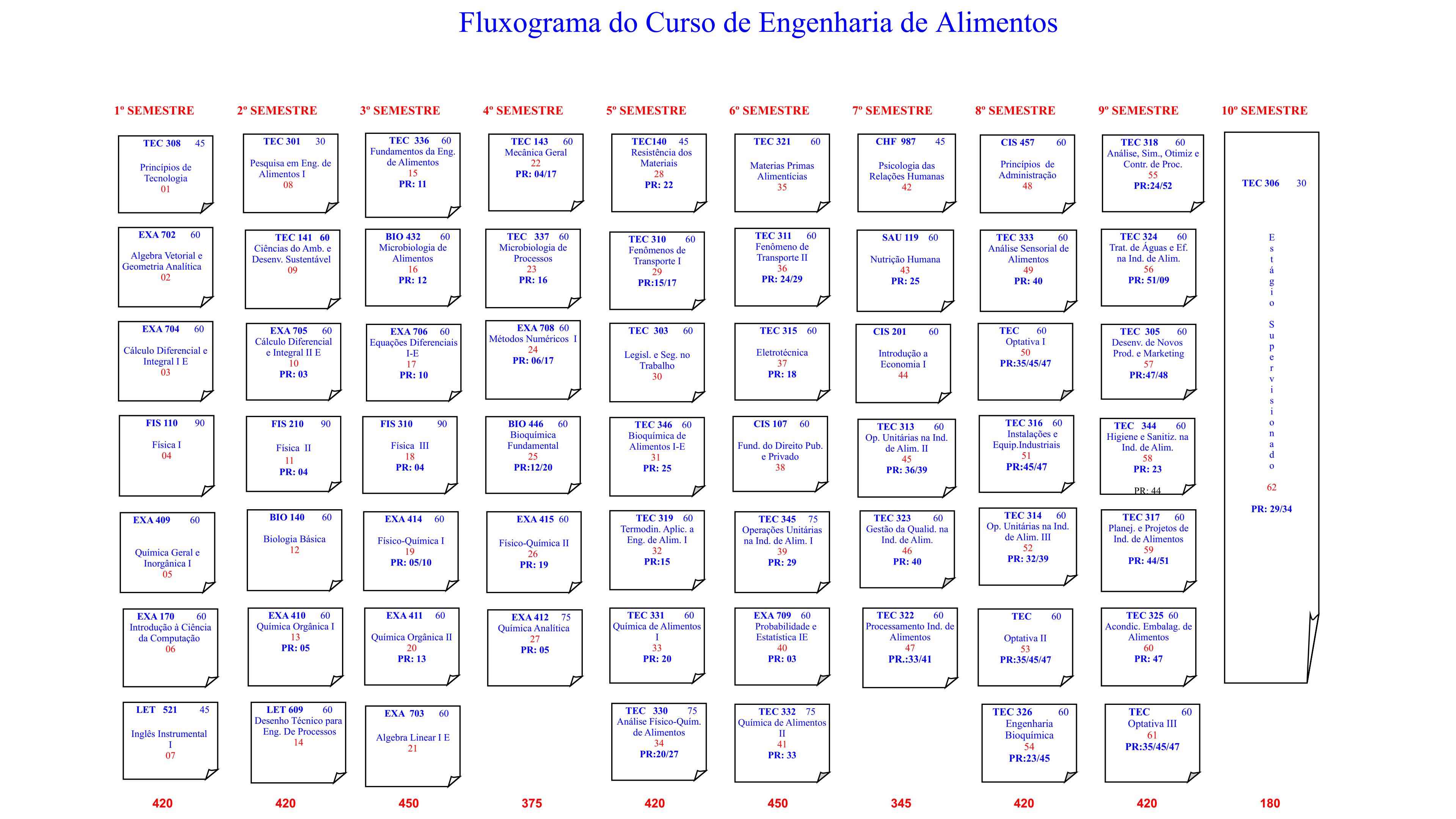 Fluxograma 2019.1